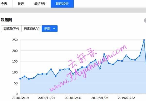 云轩录网站流量月趋势图.jpg