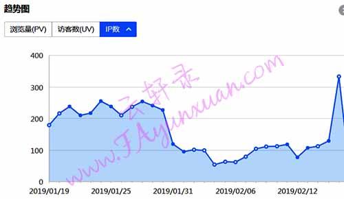 云轩录网站30天IP变化图.jpg