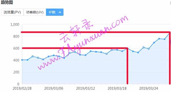 云轩录网站一个月内IP数变化图.jpg
