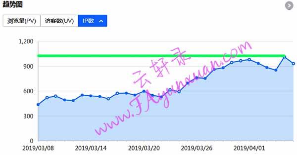云轩录网站近30天访问用户IP数.jpg