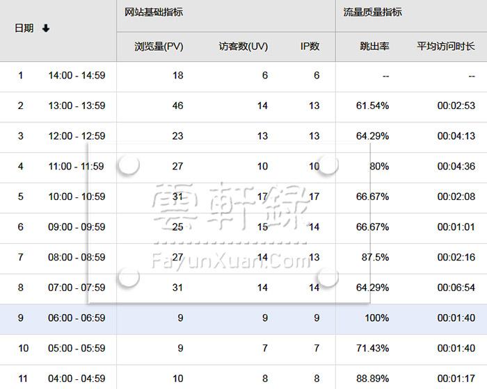 云轩录网站现在的流量明细.jpg